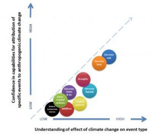 Extreme weather events and climate change